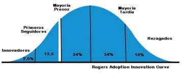 Rogers Adoption Innovation Curve