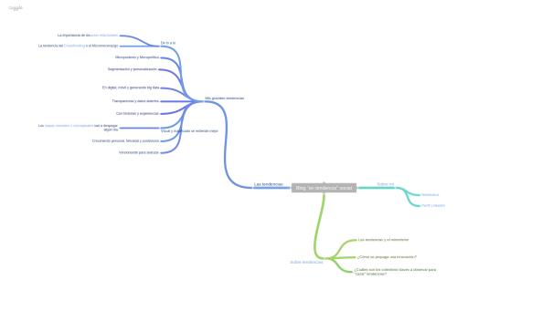 Mapa Mental Blog En Tendencia Social