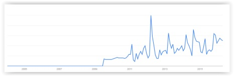 Clicktivism Trend