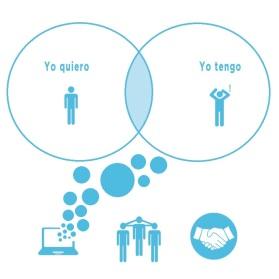 Economia Colaborativa