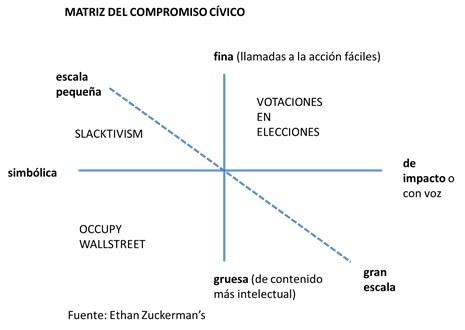 Compromiso Cívico
