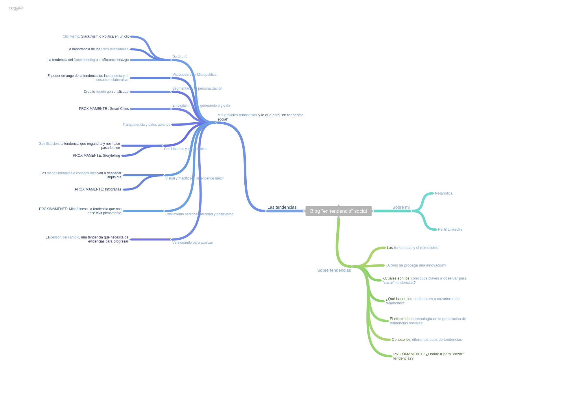 Mapa web del blog