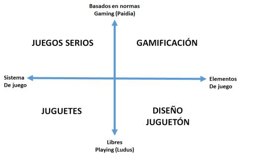 cuadro tipo de juegos gamificación