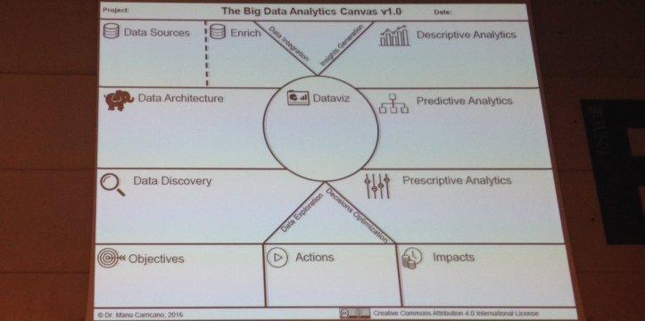 Big Data Analytics Canvas