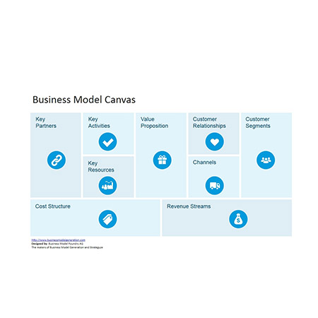 Business Model Canvas En tendencia social