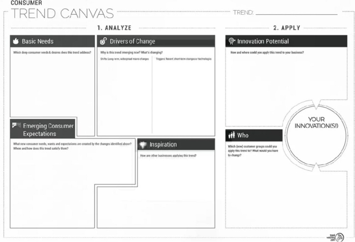 Trend Canvas Innovation