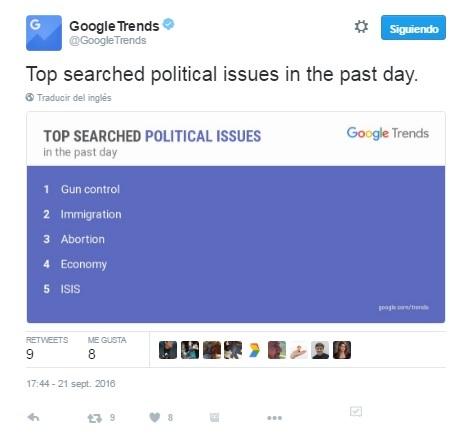 Google Trends Twitter