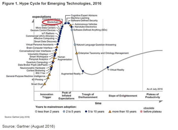 Hype Cycle Blockchain